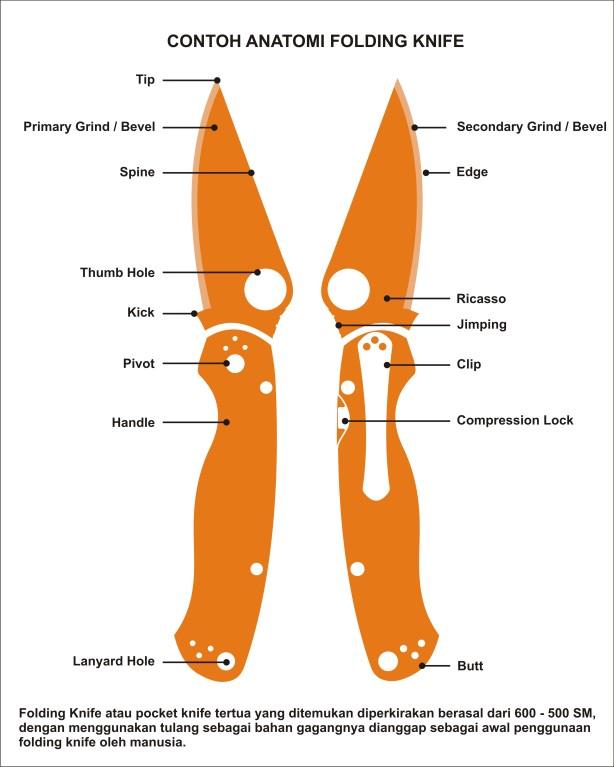 Anatomy of knife 01
